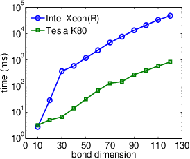 Figure 3 for Quantum-Classical Machine learning by Hybrid Tensor Networks