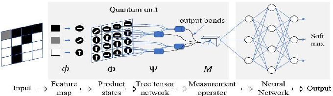 Figure 4 for Quantum-Classical Machine learning by Hybrid Tensor Networks