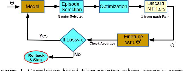 Figure 1 for Leveraging Filter Correlations for Deep Model Compression
