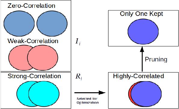 Figure 3 for Leveraging Filter Correlations for Deep Model Compression