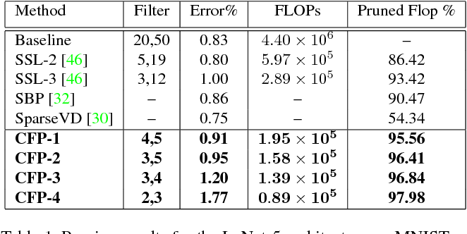 Figure 2 for Leveraging Filter Correlations for Deep Model Compression