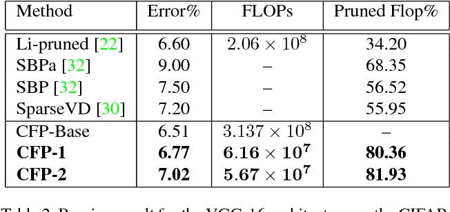 Figure 4 for Leveraging Filter Correlations for Deep Model Compression