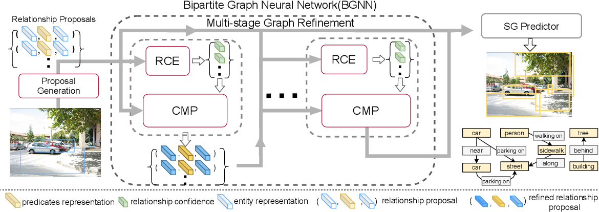 Figure 3 for Bipartite Graph Network with Adaptive Message Passing for Unbiased Scene Graph Generation