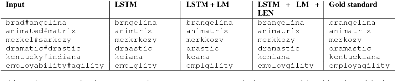Figure 4 for Simple Models for Word Formation in English Slang