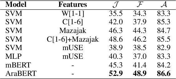 Figure 3 for Cross-lingual Emotion Detection