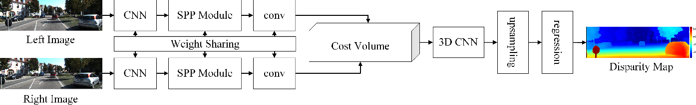 Figure 1 for Robust Lane Marking Detection Algorithm Using Drivable Area Segmentation and Extended SLT