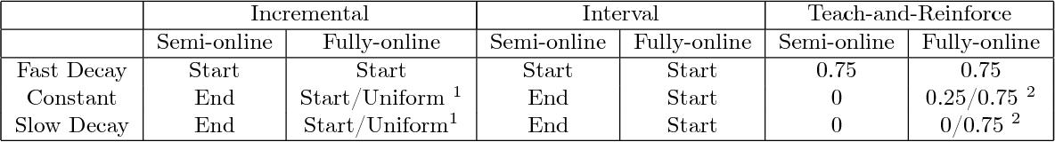 Figure 2 for Data Poisoning Attacks against Online Learning