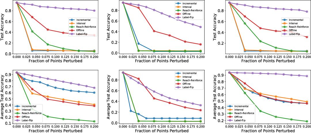 Figure 4 for Data Poisoning Attacks against Online Learning