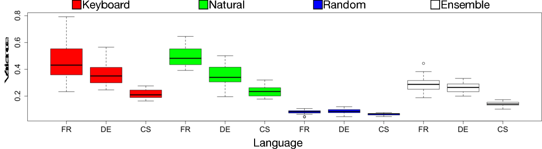 Figure 3 for Synthetic and Natural Noise Both Break Neural Machine Translation