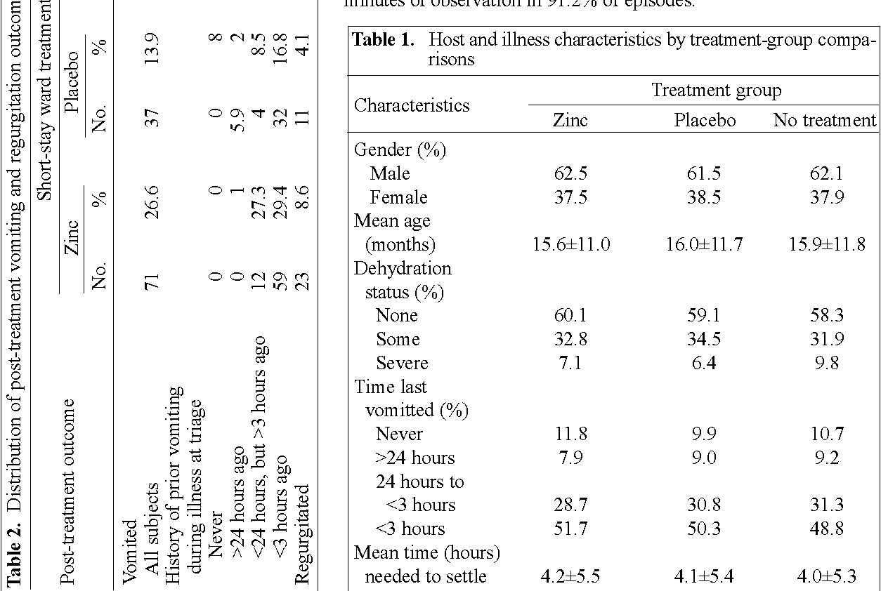 Initiation Of Zinc Treatment For Acute Childhood Diarrhoea And Risk