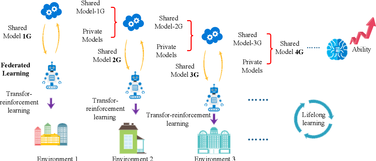 Figure 2 for Lifelong Federated Reinforcement Learning: A Learning Architecture for Navigation in Cloud Robotic Systems