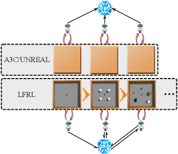 Figure 3 for Lifelong Federated Reinforcement Learning: A Learning Architecture for Navigation in Cloud Robotic Systems