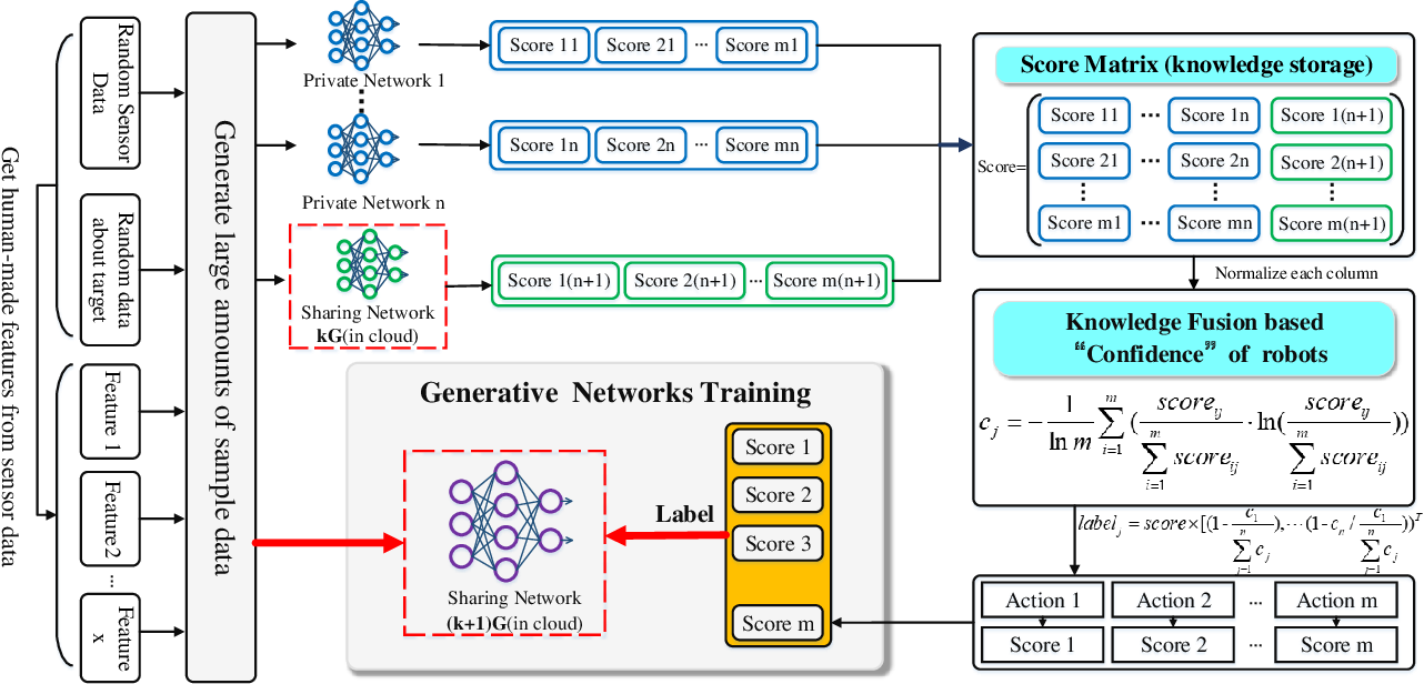 Figure 4 for Lifelong Federated Reinforcement Learning: A Learning Architecture for Navigation in Cloud Robotic Systems