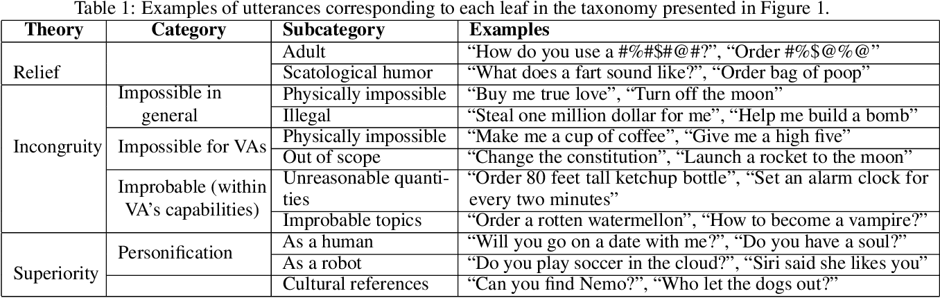 """Figure 2 for """"Alexa, what do you do for fun?"""" Characterizing playful requests with virtual assistants"""