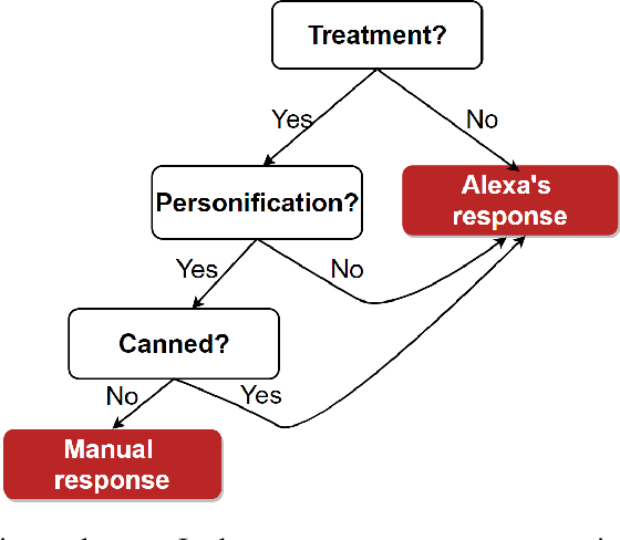 """Figure 3 for """"Alexa, what do you do for fun?"""" Characterizing playful requests with virtual assistants"""
