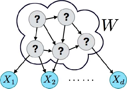 Figure 1 for An Information-theoretic Approach to Unsupervised Feature Selection for High-Dimensional Data