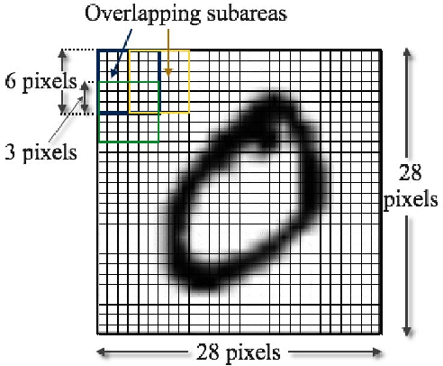 Figure 2 for An Information-theoretic Approach to Unsupervised Feature Selection for High-Dimensional Data
