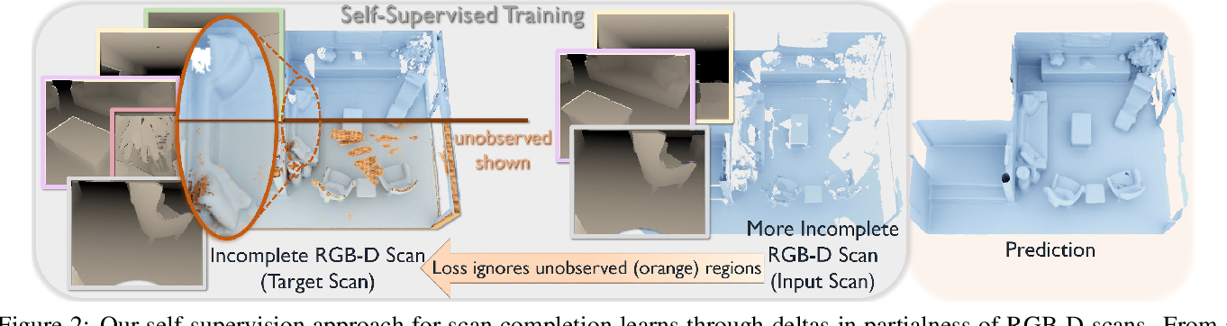 Figure 2 for SG-NN: Sparse Generative Neural Networks for Self-Supervised Scene Completion of RGB-D Scans