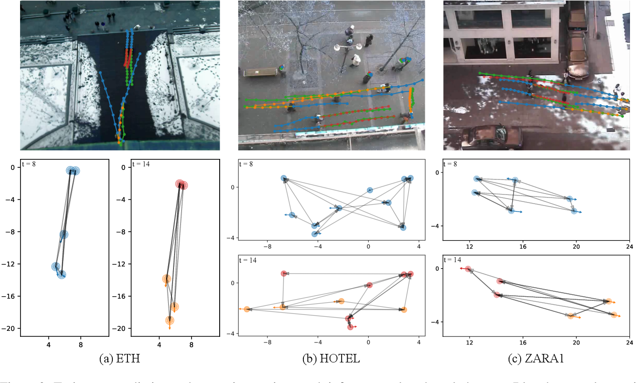 Figure 3 for Learning Sparse Interaction Graphs of Partially Observed Pedestrians for Trajectory Prediction