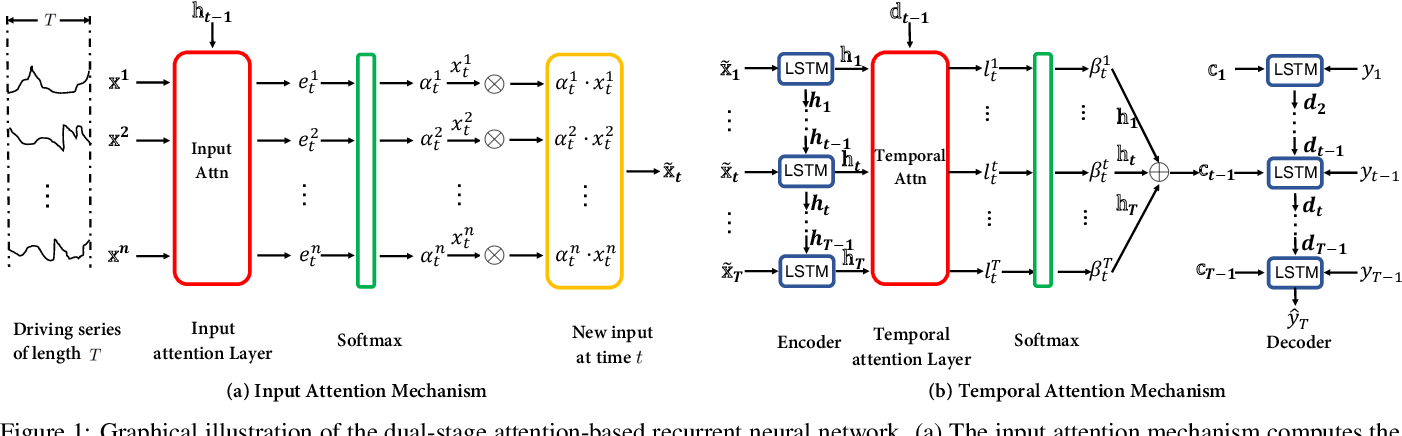 Figure 1 for A Dual-Stage Attention-Based Recurrent Neural Network for Time Series Prediction