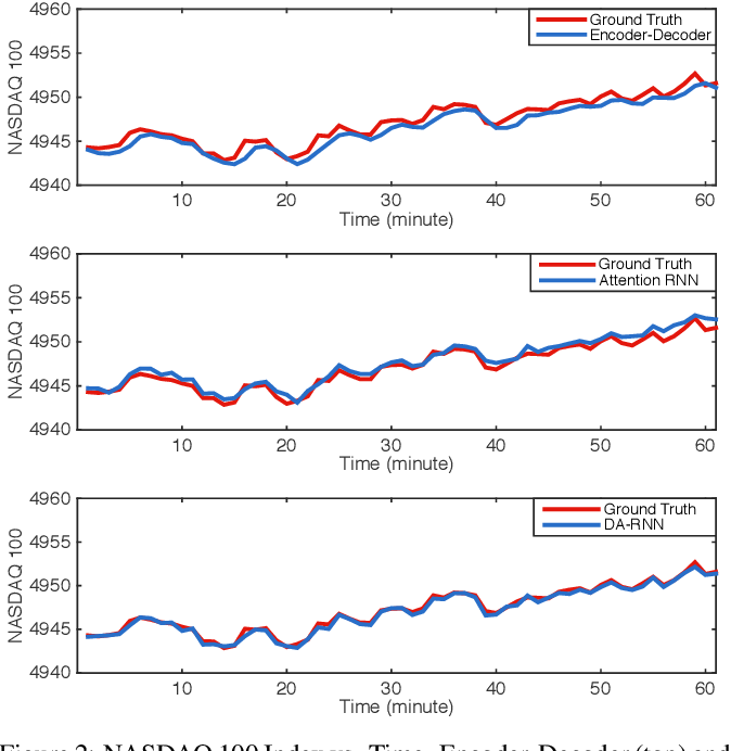 Figure 3 for A Dual-Stage Attention-Based Recurrent Neural Network for Time Series Prediction