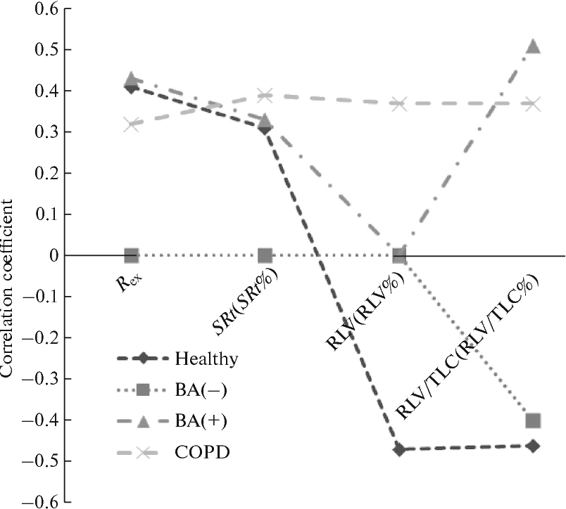 Fig. 2. Spearman's rank correlation coefficients (r) for Ta and parameters of body plethysmography.