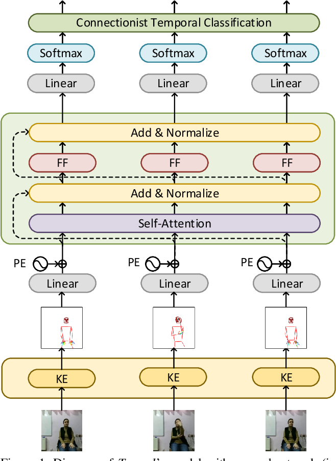Figure 1 for Evaluating the Immediate Applicability of Pose Estimation for Sign Language Recognition