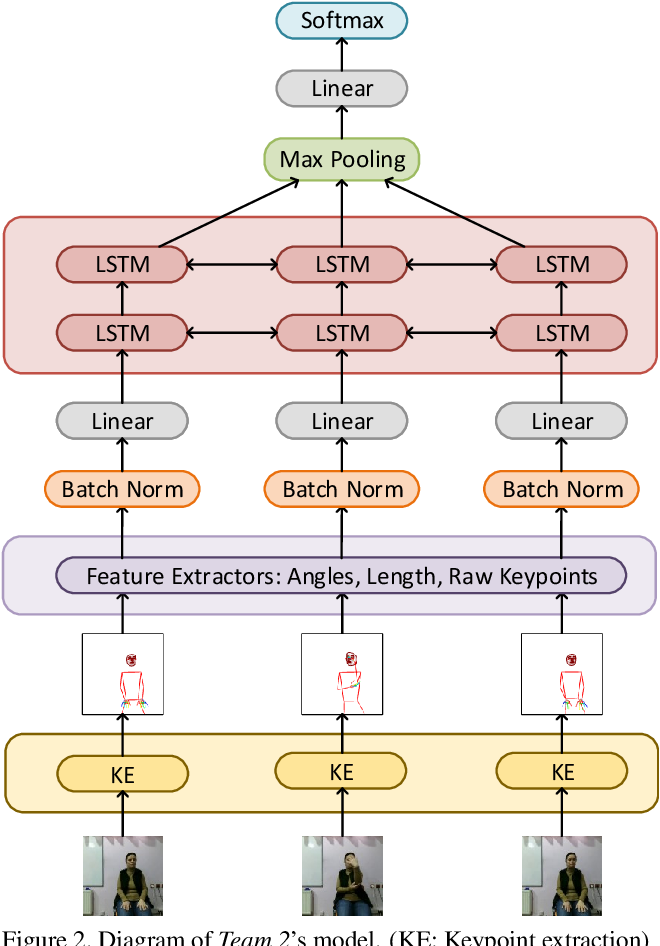 Figure 3 for Evaluating the Immediate Applicability of Pose Estimation for Sign Language Recognition