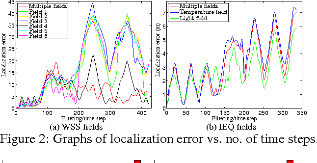 Figure 2 for GP-Localize: Persistent Mobile Robot Localization using Online Sparse Gaussian Process Observation Model