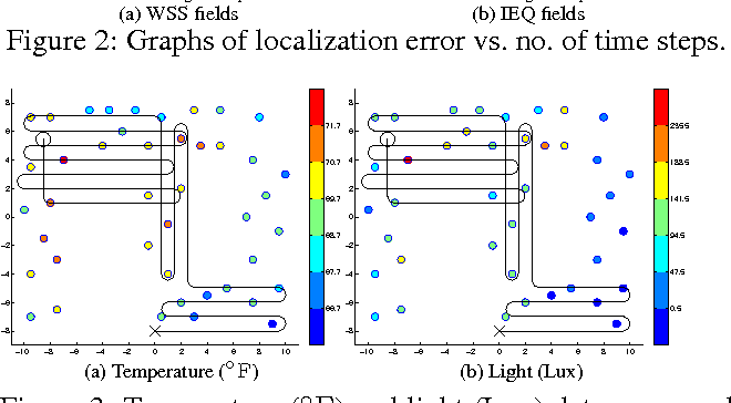 Figure 4 for GP-Localize: Persistent Mobile Robot Localization using Online Sparse Gaussian Process Observation Model