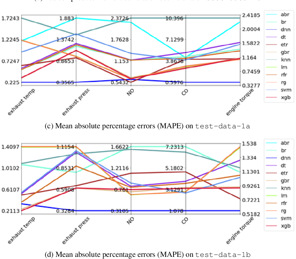 Figure 3 for MaLTESE: Large-Scale Simulation-Driven Machine Learning for Transient Driving Cycles