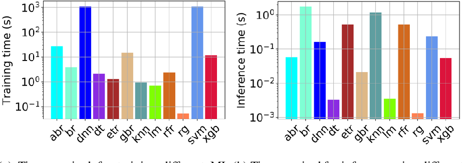 Figure 4 for MaLTESE: Large-Scale Simulation-Driven Machine Learning for Transient Driving Cycles