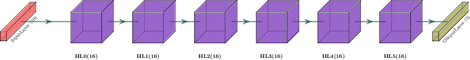 Figure 1 for MaLTESE: Large-Scale Simulation-Driven Machine Learning for Transient Driving Cycles