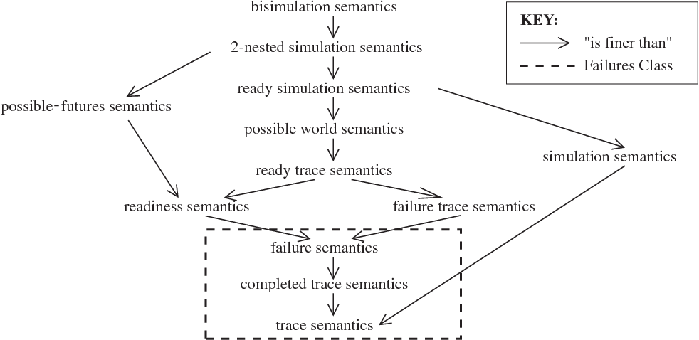 A hierarchy of failures-based models: theory and application