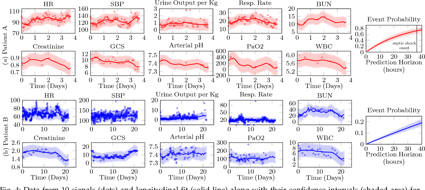 Figure 3 for Scalable Joint Models for Reliable Uncertainty-Aware Event Prediction