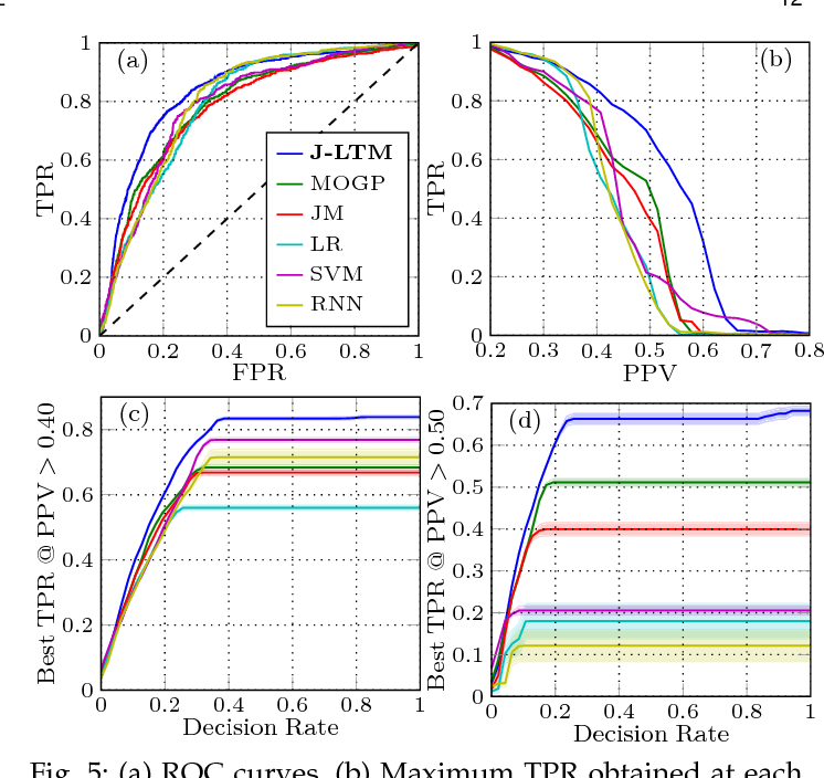 Figure 4 for Scalable Joint Models for Reliable Uncertainty-Aware Event Prediction