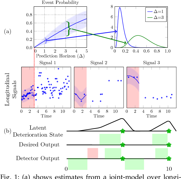 Figure 1 for Scalable Joint Models for Reliable Uncertainty-Aware Event Prediction