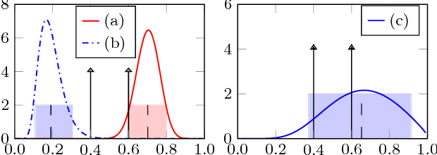 Figure 2 for Scalable Joint Models for Reliable Uncertainty-Aware Event Prediction