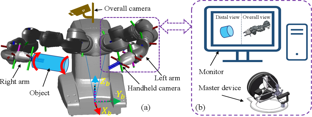 Figure 1 for Dual-arm Coordinated Manipulation for Object Twisting with Human Intelligence