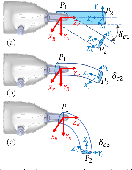 Figure 3 for Dual-arm Coordinated Manipulation for Object Twisting with Human Intelligence