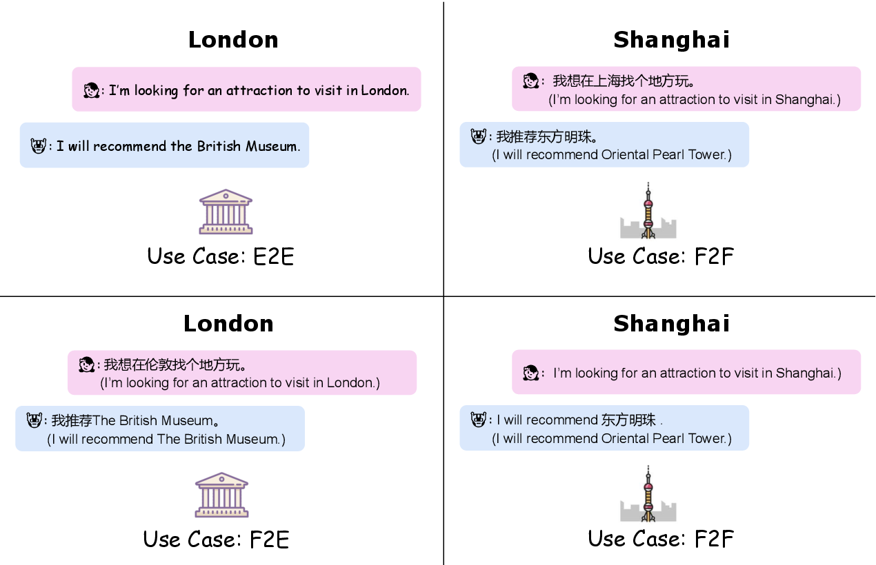 Figure 1 for GlobalWoZ: Globalizing MultiWoZ to Develop Multilingual Task-Oriented Dialogue Systems