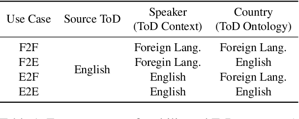 Figure 2 for GlobalWoZ: Globalizing MultiWoZ to Develop Multilingual Task-Oriented Dialogue Systems