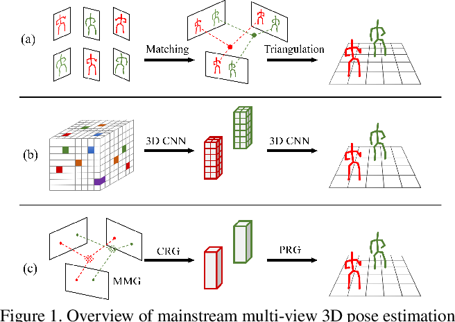Figure 1 for Graph-Based 3D Multi-Person Pose Estimation Using Multi-View Images
