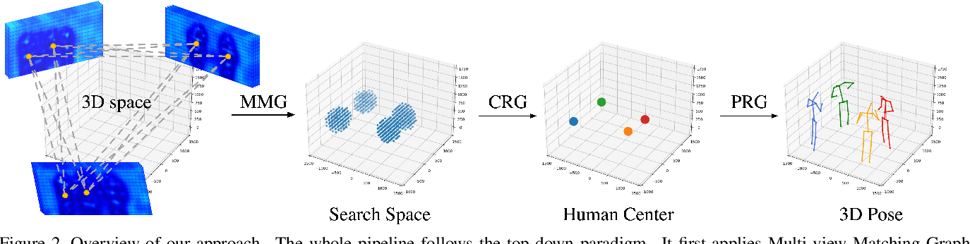 Figure 3 for Graph-Based 3D Multi-Person Pose Estimation Using Multi-View Images