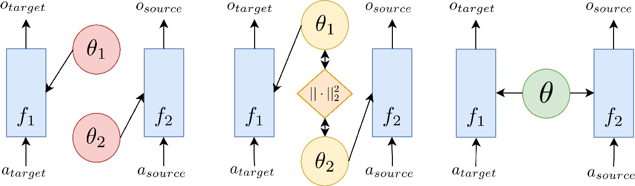 Figure 1 for Dynamic Transfer Learning for Named Entity Recognition