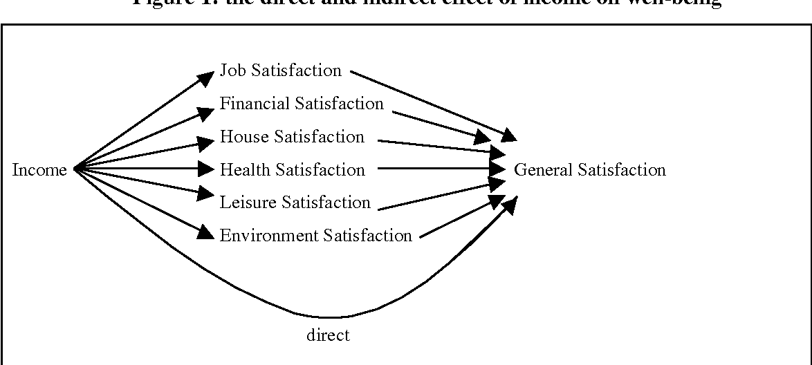 Figure 1: the direct and indirect effect of income on well-being