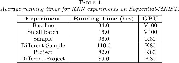 Figure 2 for Randomized Automatic Differentiation