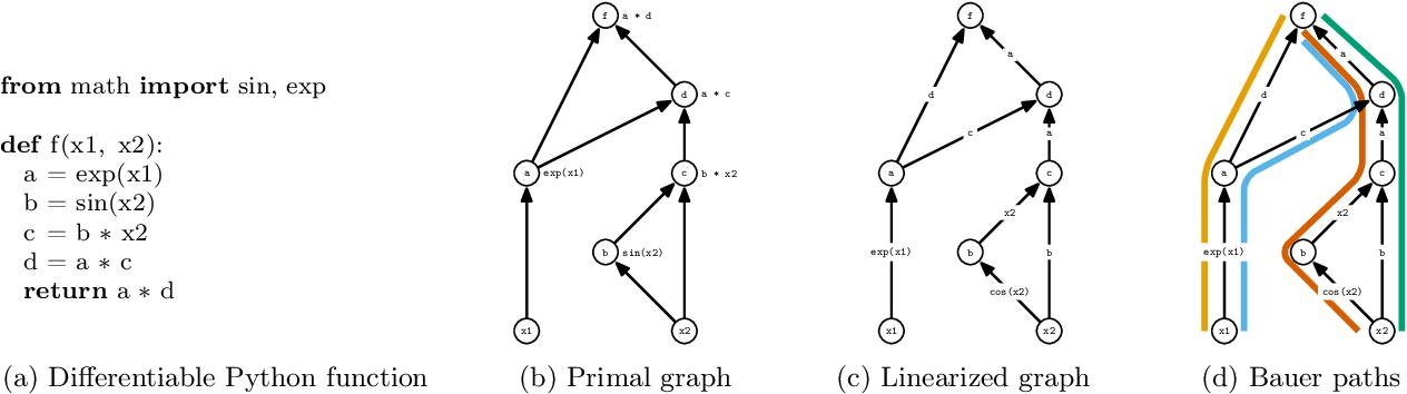 Figure 1 for Randomized Automatic Differentiation