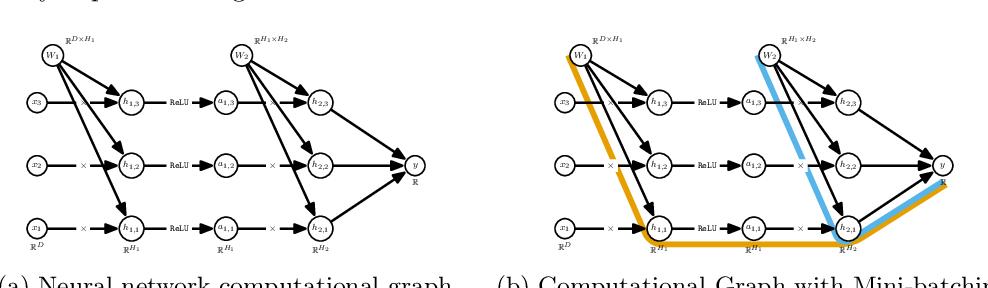 Figure 4 for Randomized Automatic Differentiation