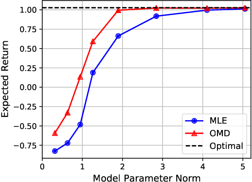 Figure 2 for Control-Oriented Model-Based Reinforcement Learning with Implicit Differentiation